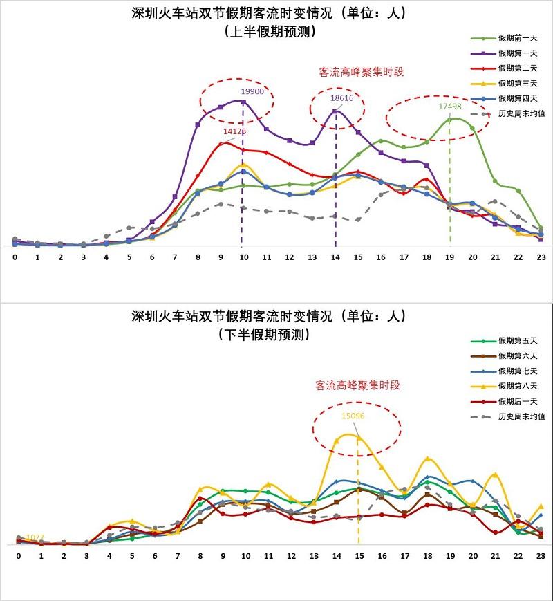 图2 深圳火车站片区假期期间客流量时变情况(预测).jpg