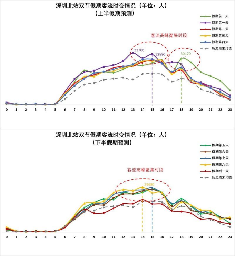 图5 深圳北站双节假期期间客流量时变情况(预测).jpg