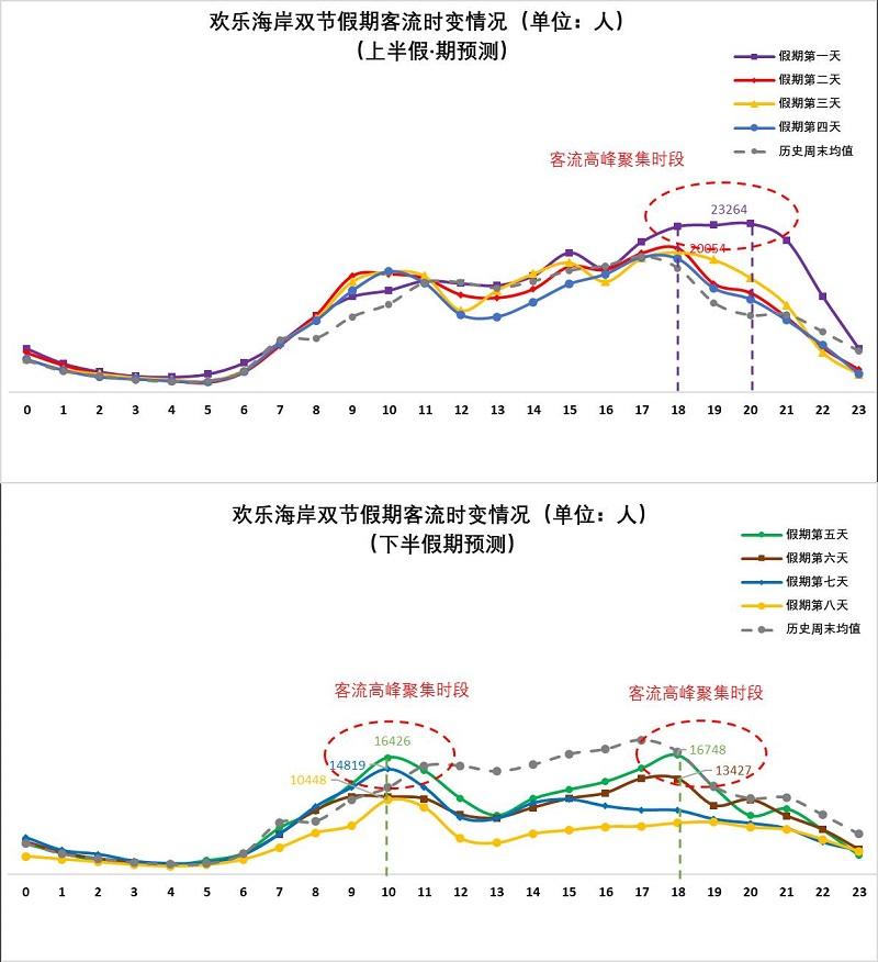 图11 假期期间欢乐海岸客流量时变情况(预测).jpg