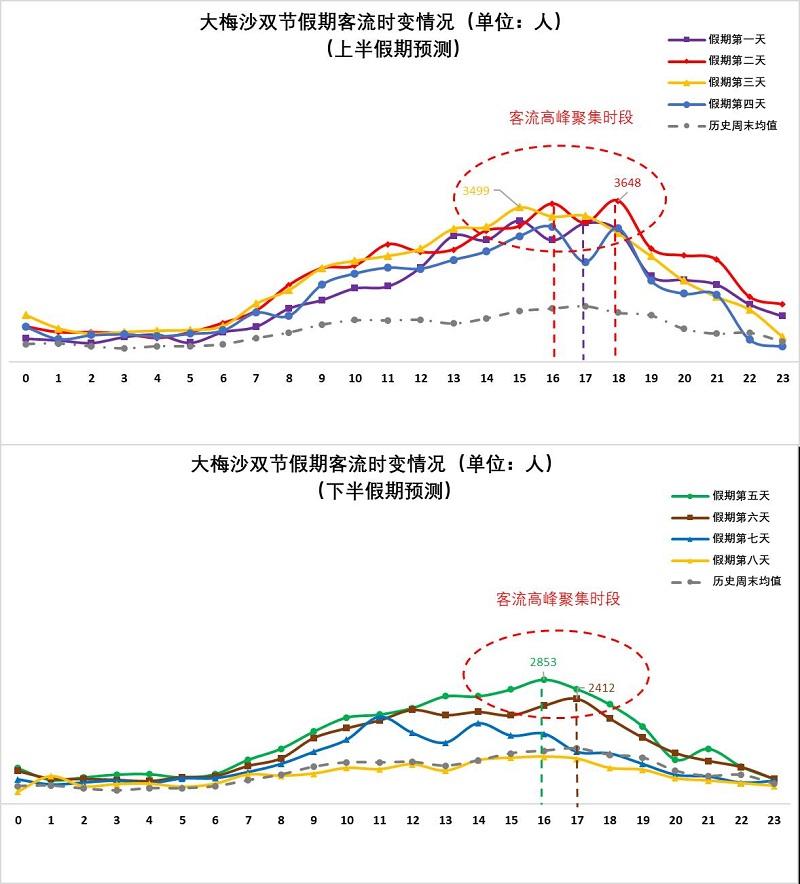 图15假期期间大梅沙客流量时变情况(预测).jpg