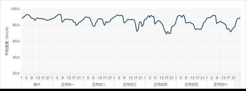 图 1 深圳市春节假期高速运行日变趋势预测.jpg