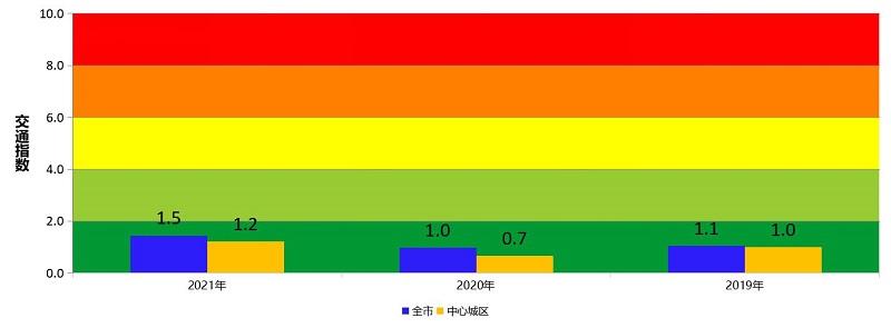 图 1 近两年春节期间(初一至初七)整体交通运行指数.jpg