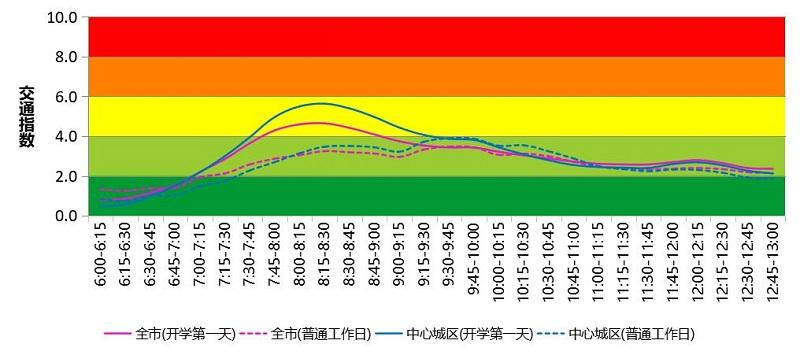 图 3 开学第一天(2月22日)全市及中心城区交通运行指数时变曲线预测.jpg