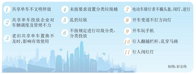 """深圳首次发布年度文明行为规范和不文明行为治理清单 11种不文明行为被""""点名"""".png"""