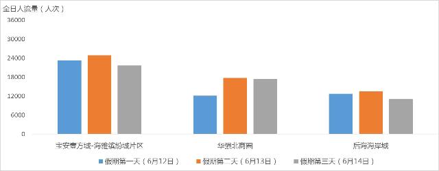 图11 假期期间热门商圈客流量变化预测.jpg