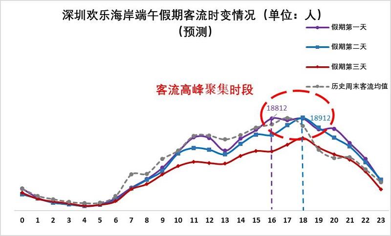 图8 欢乐海岸端午假期客流量时变情况(预测).jpg