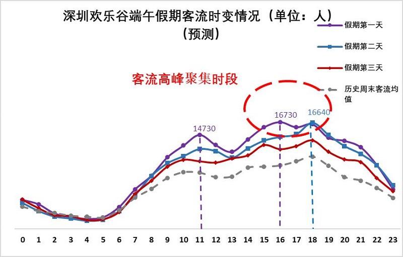 图9 欢乐谷端午假期客流量时变情况(预测).jpg