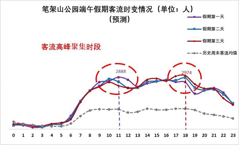 图14 笔架山公园端午假期客流量时变情况(预测).jpg