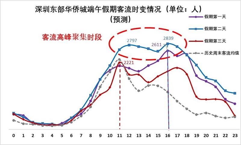 图16 深圳东部华侨城端午假期客流量时变情况(预测).jpg