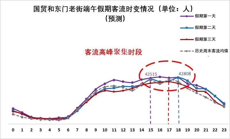 图20 国贸-东门老街端午假期客流量时变情况(预测).jpg