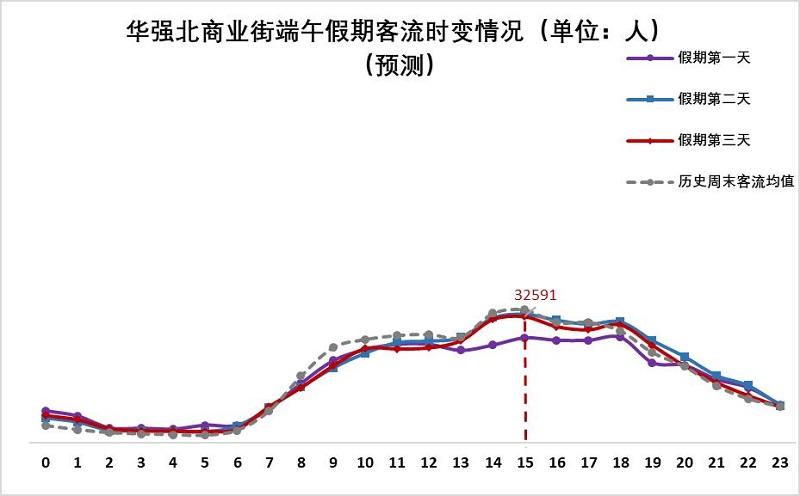 图22 华强北商业街端午假期客流量时变情况(预测).jpg