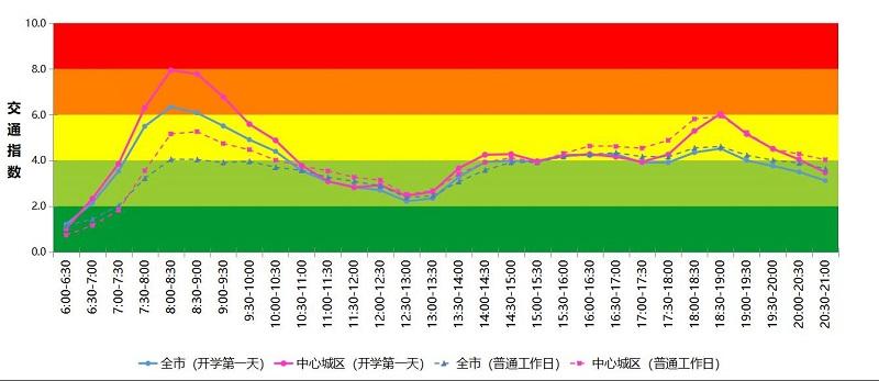 图 2 开学第一天(9月1日)全市及中心城区交通运行指数时变曲线预测.jpg