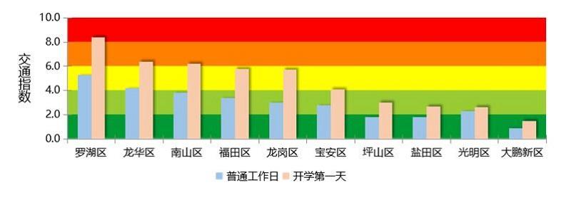 图 1 开学第一天(9月1日)全市主要行政区早高峰道路运行指数与普通工作日对比预测.jpg
